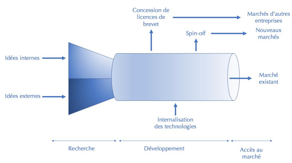 Schéma de l'Open innovation d'après Chesbrough