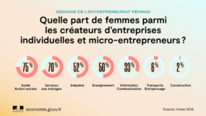 Graph: Share of women among the founders of individually own companies. Insee 2018.