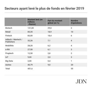 Table: Sectors that have raised the most funds in February 2019